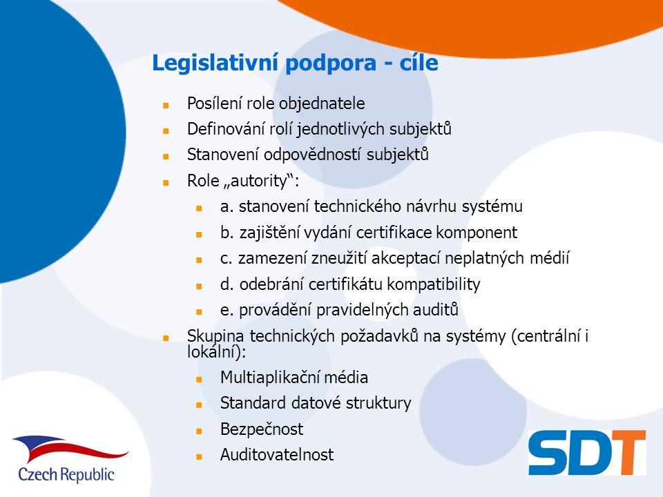 """Legislativní podpora - cíle Posílení role objednatele Definování rolí jednotlivých subjektů Stanovení odpovědností subjektů Role """"autority : a."""