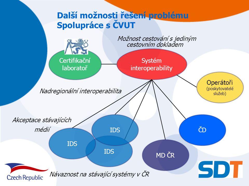 Další možnosti řešení problému Spolupráce s ČVUT IDS MD ČR ČD Systém interoperability Certifikační laboratoř Operátoři (poskytovatelé služeb) IDS Náva
