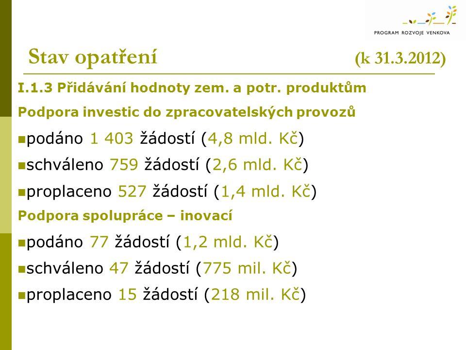 Stav opatření (k 31.3.2012) I.1.3 Přidávání hodnoty zem. a potr. produktům Podpora investic do zpracovatelských provozů podáno 1 403 žádostí (4,8 mld.