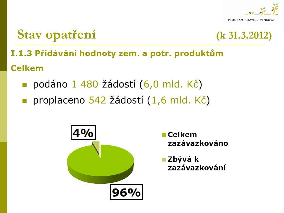Stav opatření (k 31.3.2012) I.1.3 Přidávání hodnoty zem. a potr. produktům Celkem podáno 1 480 žádostí (6,0 mld. Kč) proplaceno 542 žádostí (1,6 mld.