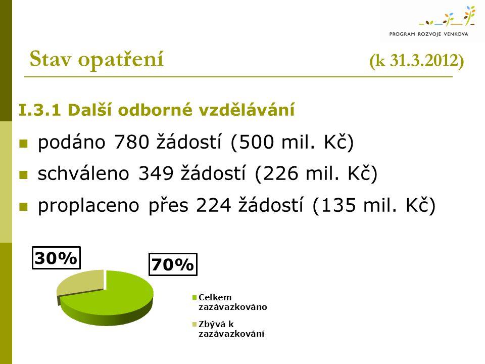 Stav opatření (k 31.3.2012) I.3.1 Další odborné vzdělávání podáno 780 žádostí (500 mil. Kč) schváleno 349 žádostí (226 mil. Kč) proplaceno přes 224 žá