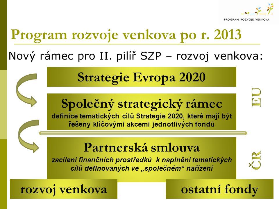 Program rozvoje venkova po r. 2013 Nový rámec pro II. pilíř SZP – rozvoj venkova: Strategie Evropa 2020 Společný strategický rámec definice tematickýc