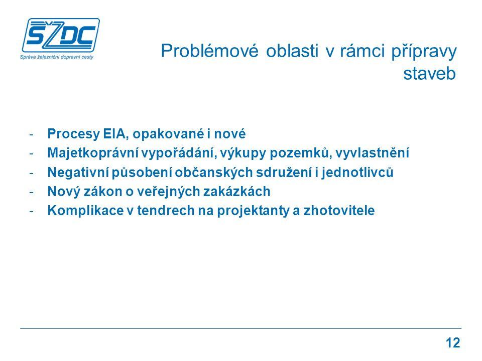 -Procesy EIA, opakované i nové -Majetkoprávní vypořádání, výkupy pozemků, vyvlastnění -Negativní působení občanských sdružení i jednotlivců -Nový zákon o veřejných zakázkách -Komplikace v tendrech na projektanty a zhotovitele Problémové oblasti v rámci přípravy staveb 12