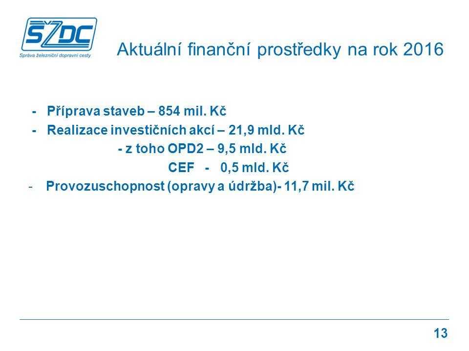 - Příprava staveb – 854 mil. Kč - Realizace investičních akcí – 21,9 mld.