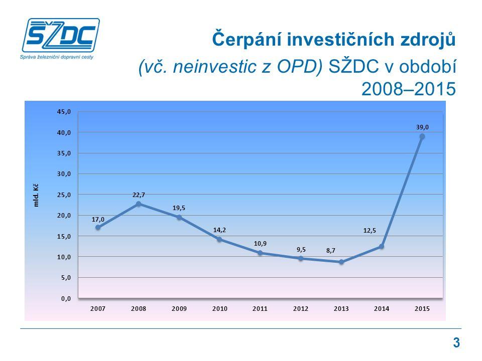 Čerpání investičních zdrojů (vč. neinvestic z OPD) SŽDC v období 2008–2015 3