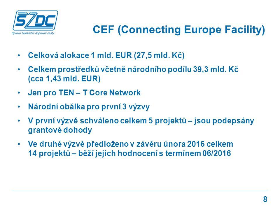 Celková alokace 1 mld. EUR (27,5 mld. Kč) Celkem prostředků včetně národního podílu 39,3 mld.
