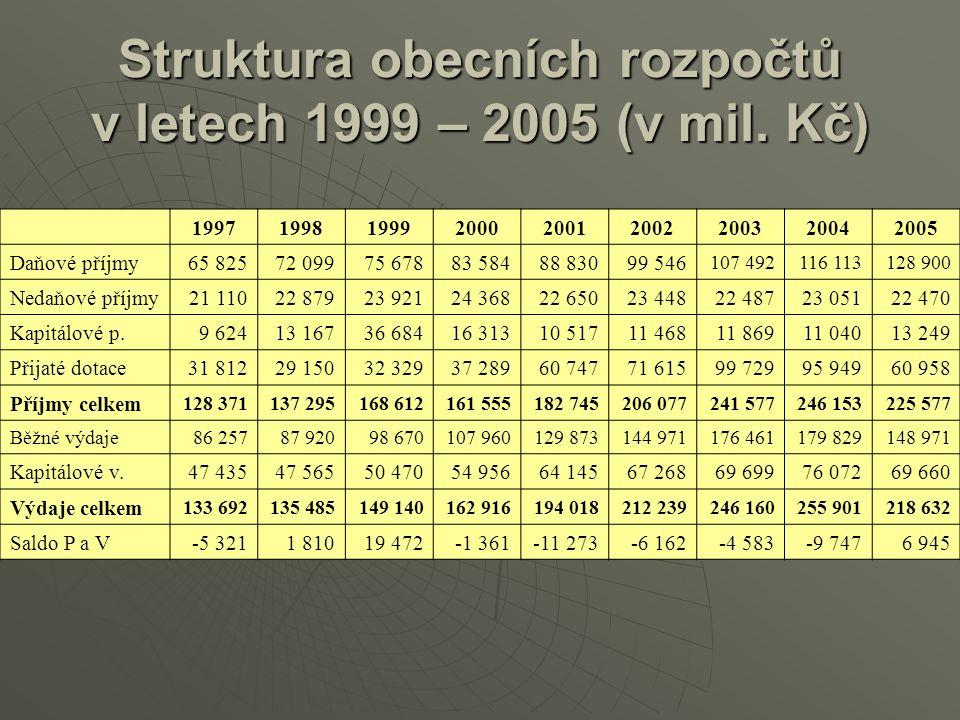 Struktura obecních rozpočtů v letech 1999 – 2005 (v mil. Kč) 199719981999200020012002200320042005 Daňové příjmy65 82572 09975 67883 58488 83099 546 10