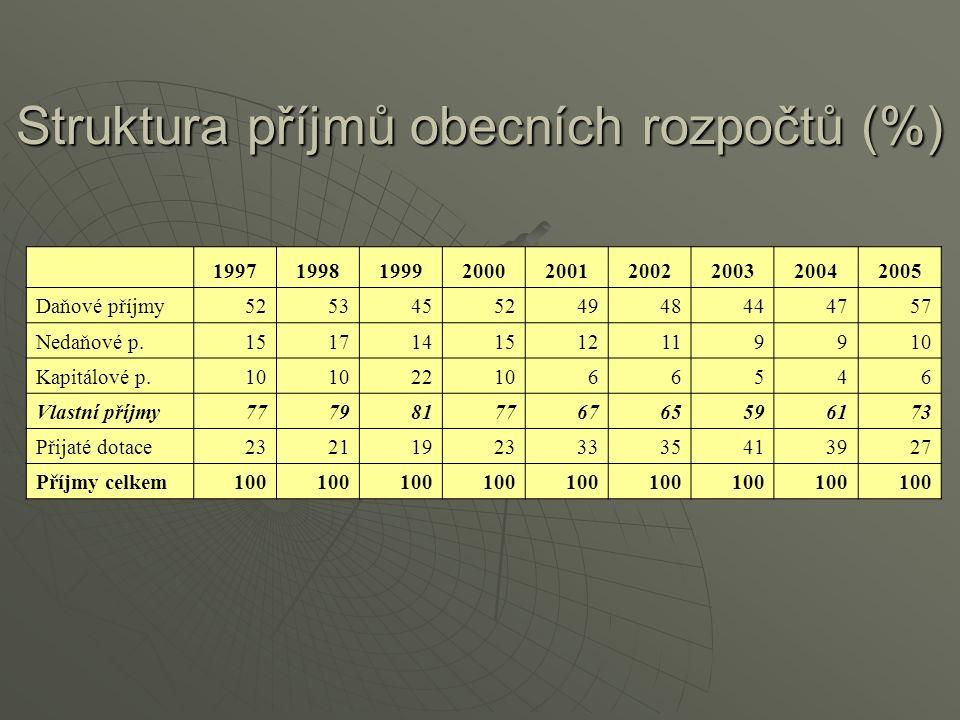 Struktura příjmů obecních rozpočtů (%) 199719981999200020012002200320042005 Daňové příjmy525345524948444757 Nedaňové p.1517141512119910 Kapitálové p.1