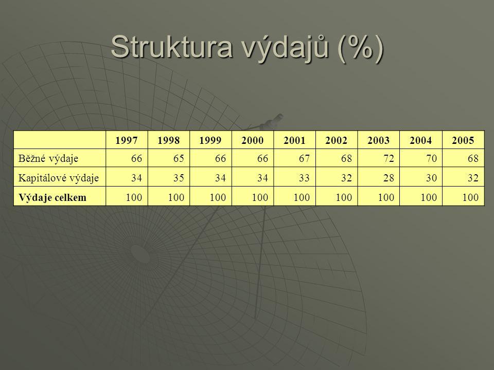 Struktura výdajů (%) 199719981999200020012002200320042005 Běžné výdaje666566 6768727068 Kapitálové výdaje343534 3332283032 Výdaje celkem100