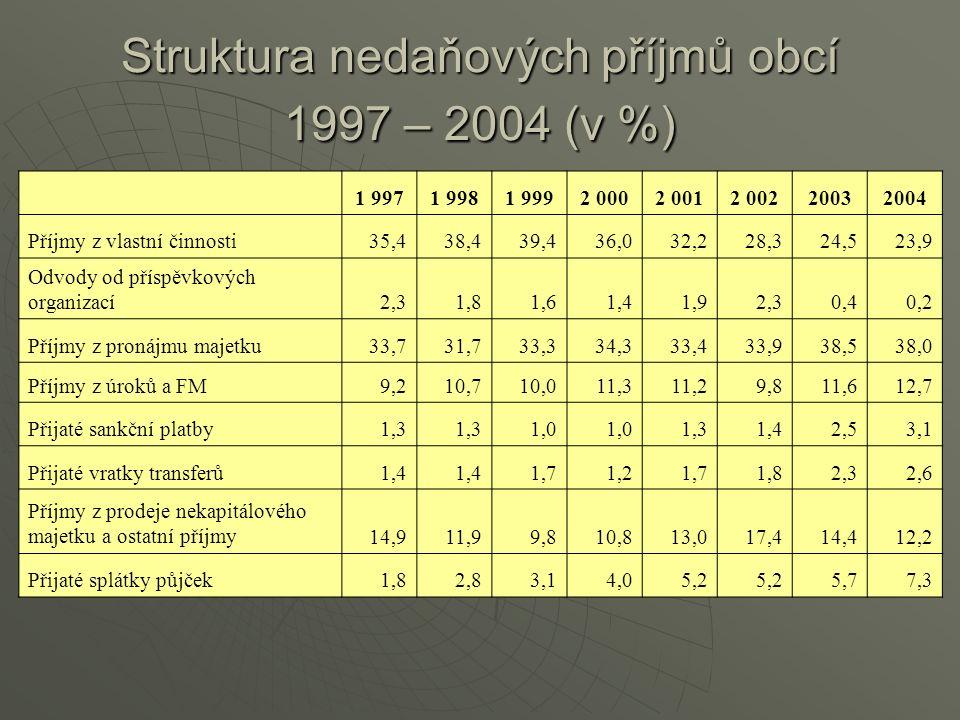 Struktura nedaňových příjmů obcí 1997 – 2004 (v %) 1 9971 9981 9992 0002 0012 00220032004 Příjmy z vlastní činnosti35,438,439,436,032,228,324,523,9 Odvody od příspěvkových organizací2,31,81,61,41,92,30,40,2 Příjmy z pronájmu majetku33,731,733,334,333,433,938,538,0 Příjmy z úroků a FM9,210,710,011,311,29,811,612,7 Přijaté sankční platby1,3 1,0 1,31,42,53,1 Přijaté vratky transferů1,4 1,71,21,71,82,32,6 Příjmy z prodeje nekapitálového majetku a ostatní příjmy14,911,99,810,813,017,414,412,2 Přijaté splátky půjček1,82,83,14,05,2 5,77,3