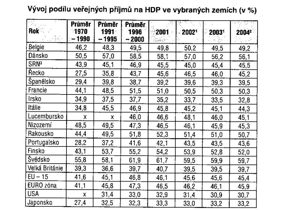 Členění příjmů Nenávratné veřejné příjmy –Plynou do veřejného rozpočtu od různých subjektů (občanů, firem, jiných článků rozpočtové soustavy) –Patří sem: daně, dávky, uživatelské poplatky, příjmy z pronájmu, či prodeje státního, obecního či regionálního charakteru Většina veřejných příjmů je nenávratná Návratné veřejné příjmy –Tzn.