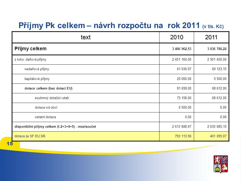 15 Příjmy Pk celkem – návrh rozpočtu na rok 2011 (v tis.