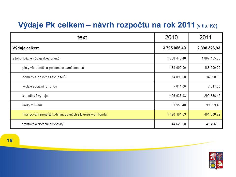 18 Výdaje Pk celkem – návrh rozpočtu na rok 2011 (v tis.