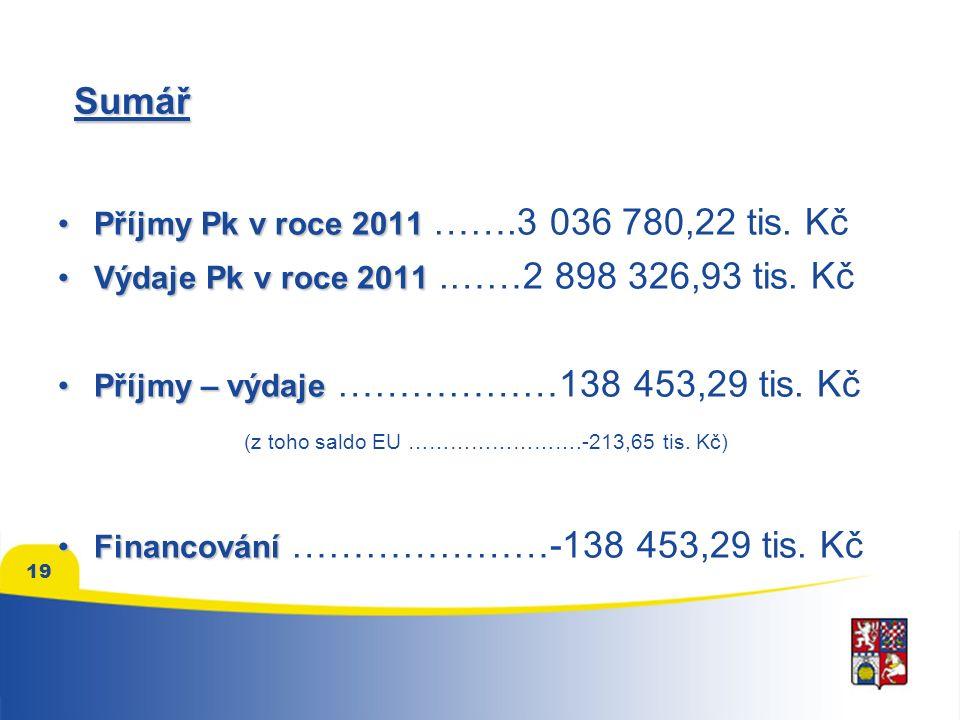 19 Sumář Příjmy Pk v roce 2011Příjmy Pk v roce 2011 …….3 036 780,22 tis.