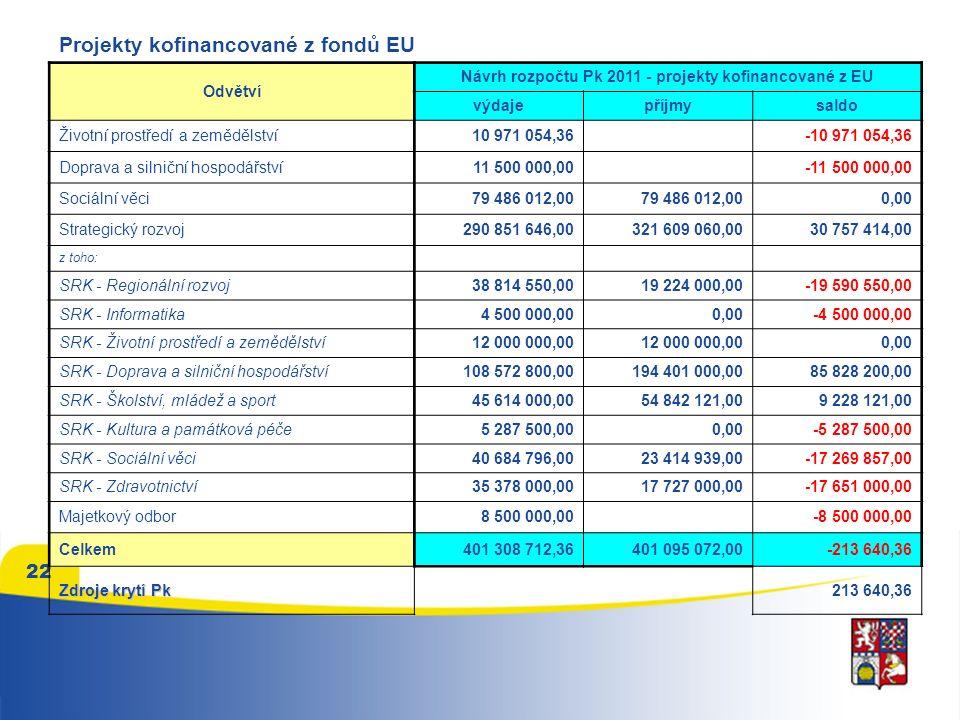 22 Projekty kofinancované z fondů EU Odvětví Návrh rozpočtu Pk 2011 - projekty kofinancované z EU výdajepříjmysaldo Životní prostředí a zemědělství10 971 054,36 -10 971 054,36 Doprava a silniční hospodářství11 500 000,00 -11 500 000,00 Sociální věci79 486 012,00 0,00 Strategický rozvoj290 851 646,00321 609 060,0030 757 414,00 z toho: SRK - Regionální rozvoj38 814 550,0019 224 000,00-19 590 550,00 SRK - Informatika4 500 000,000,00-4 500 000,00 SRK - Životní prostředí a zemědělství12 000 000,00 0,00 SRK - Doprava a silniční hospodářství108 572 800,00194 401 000,0085 828 200,00 SRK - Školství, mládež a sport45 614 000,0054 842 121,009 228 121,00 SRK - Kultura a památková péče5 287 500,000,00-5 287 500,00 SRK - Sociální věci40 684 796,0023 414 939,00-17 269 857,00 SRK - Zdravotnictví35 378 000,0017 727 000,00-17 651 000,00 Majetkový odbor8 500 000,00 -8 500 000,00 Celkem401 308 712,36401 095 072,00-213 640,36 Zdroje krytí Pk 213 640,36