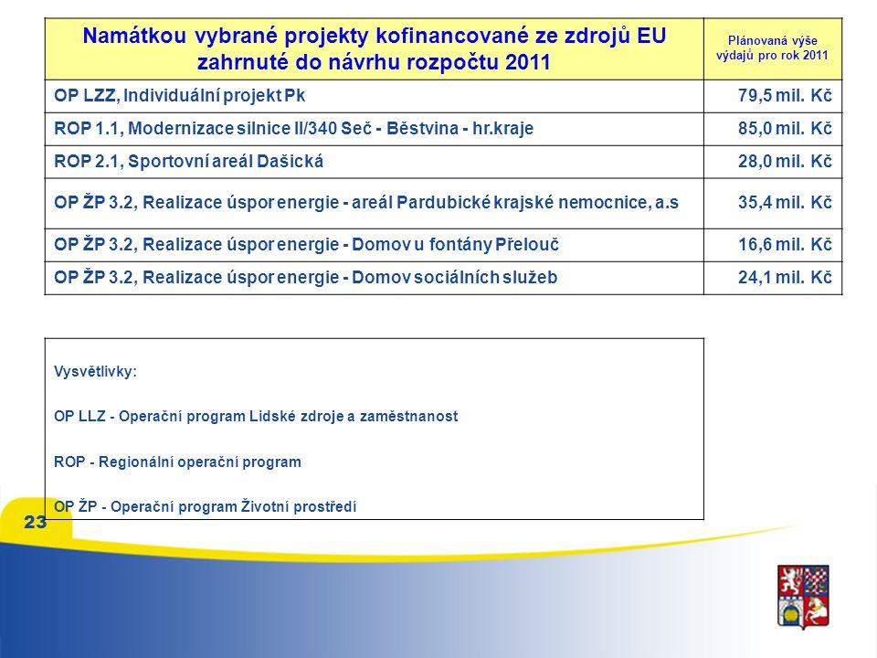 23 Namátkou vybrané projekty kofinancované ze zdrojů EU zahrnuté do návrhu rozpočtu 2011 Plánovaná výše výdajů pro rok 2011 OP LZZ, Individuální projekt Pk79,5 mil.