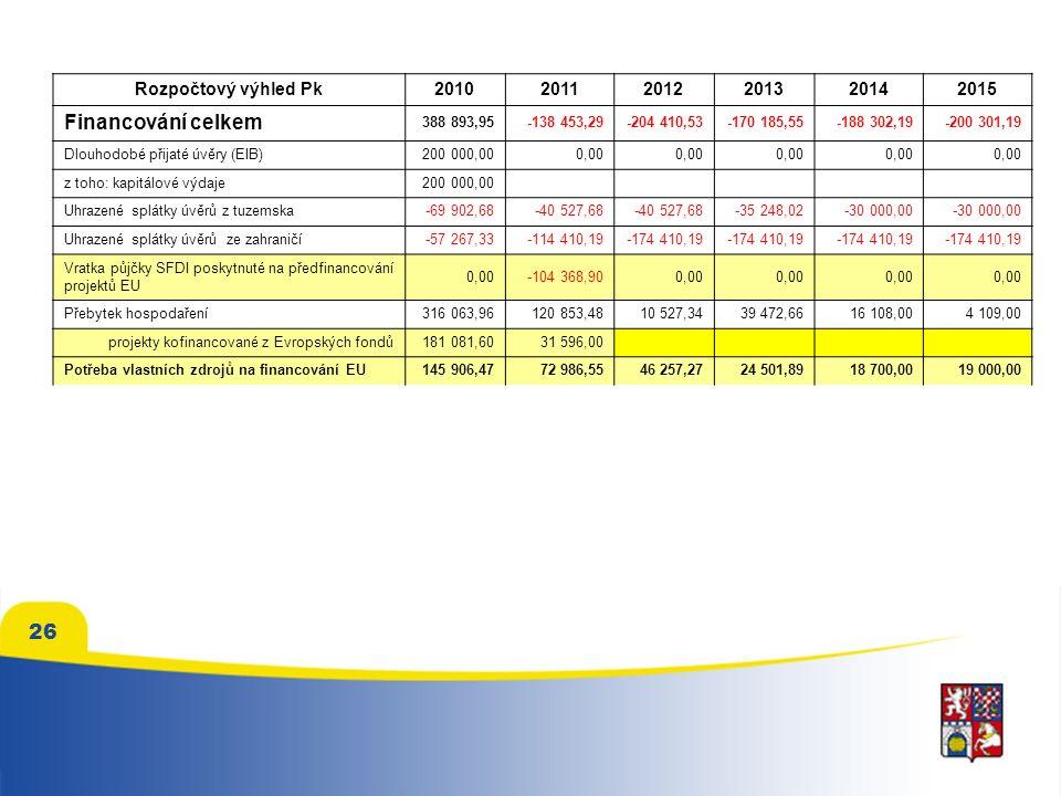 26 Rozpočtový výhled Pk201020112012201320142015 Financování celkem 388 893,95-138 453,29-204 410,53-170 185,55-188 302,19-200 301,19 Dlouhodobé přijaté úvěry (EIB)200 000,000,00 z toho: kapitálové výdaje200 000,00 Uhrazené splátky úvěrů z tuzemska-69 902,68-40 527,68 -35 248,02-30 000,00 Uhrazené splátky úvěrů ze zahraničí-57 267,33-114 410,19-174 410,19 Vratka půjčky SFDI poskytnuté na předfinancování projektů EU 0,00-104 368,900,00 Přebytek hospodaření316 063,96120 853,4810 527,3439 472,6616 108,004 109,00 projekty kofinancované z Evropských fondů181 081,6031 596,00 Potřeba vlastních zdrojů na financování EU145 906,4772 986,5546 257,2724 501,8918 700,0019 000,00