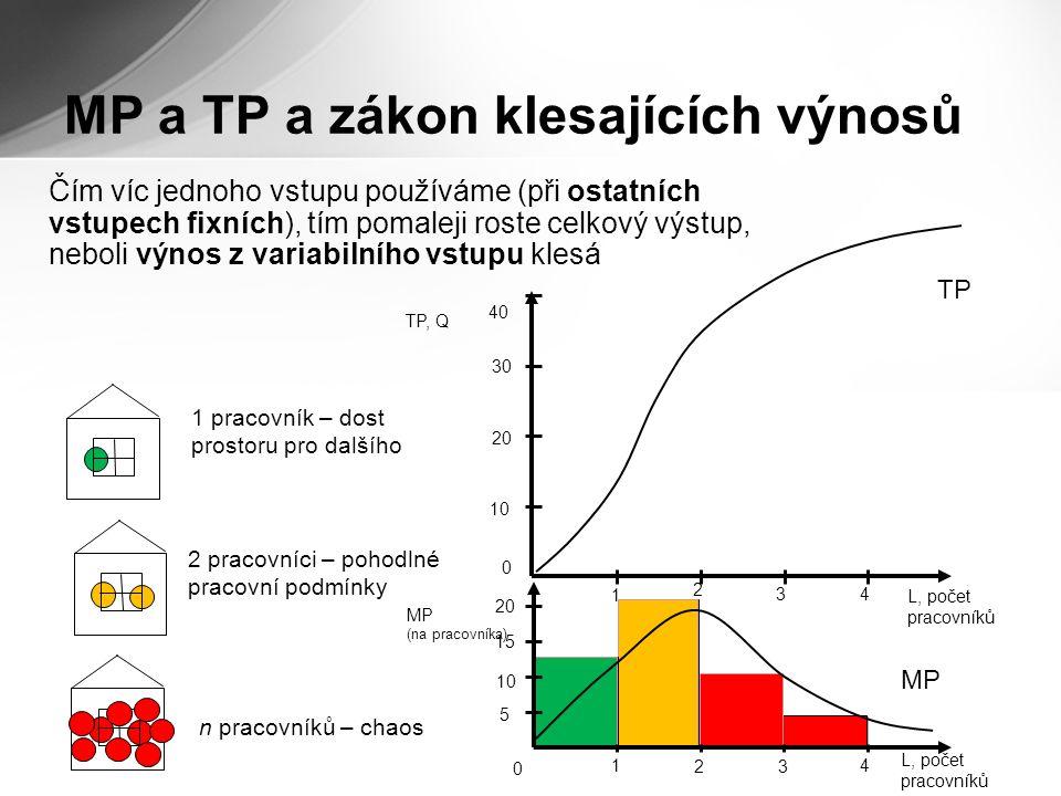 MP a TP a zákon klesajících výnosů Čím víc jednoho vstupu používáme (při ostatních vstupech fixních), tím pomaleji roste celkový výstup, neboli výnos z variabilního vstupu klesá MP (na pracovníka) 0 5 10 15 20 1 23 4 TP, Q L, počet pracovníků 0 10 20 30 40 1 2 3 4 1 pracovník – dost prostoru pro dalšího 2 pracovníci – pohodlné pracovní podmínky n pracovníků – chaos TPTP MPMP L, počet pracovníků