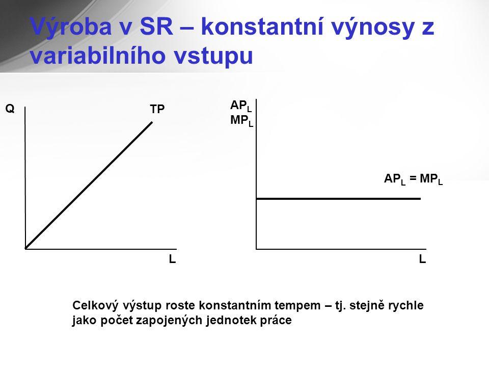 Výroba v SR – konstantní výnosy z variabilního vstupu Q L L AP L MP L AP L = MP L TP Celkový výstup roste konstantním tempem – tj.