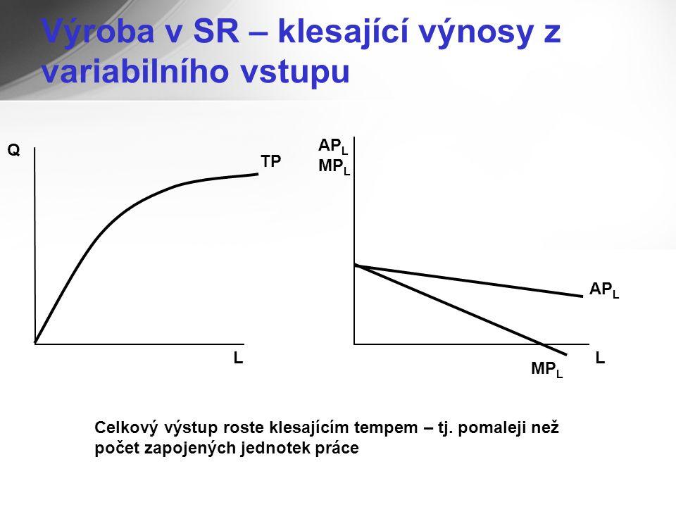 Výroba v SR – klesající výnosy z variabilního vstupu L L AP L MP L TP AP L Q Celkový výstup roste klesajícím tempem – tj.