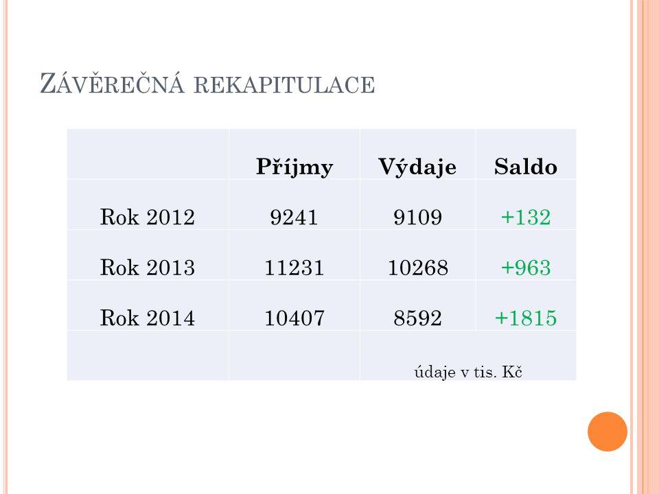 Z ÁVĚREČNÁ REKAPITULACE PříjmyVýdajeSaldo Rok 201292419109+132 Rok 20131123110268+963 Rok 2014104078592+1815 údaje v tis.