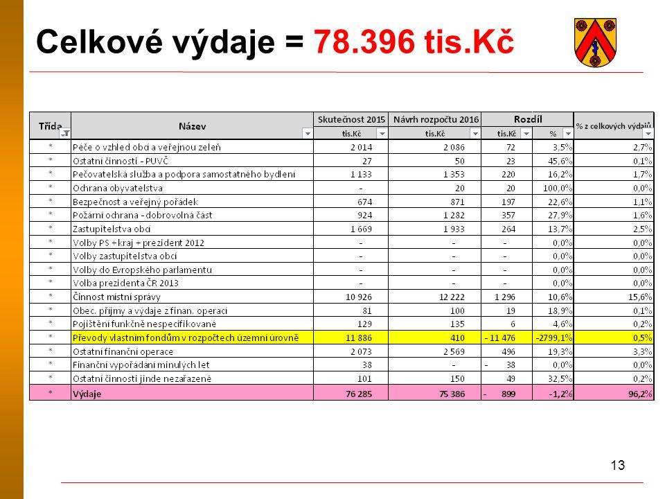 13 Celkové výdaje = 78.396 tis.Kč