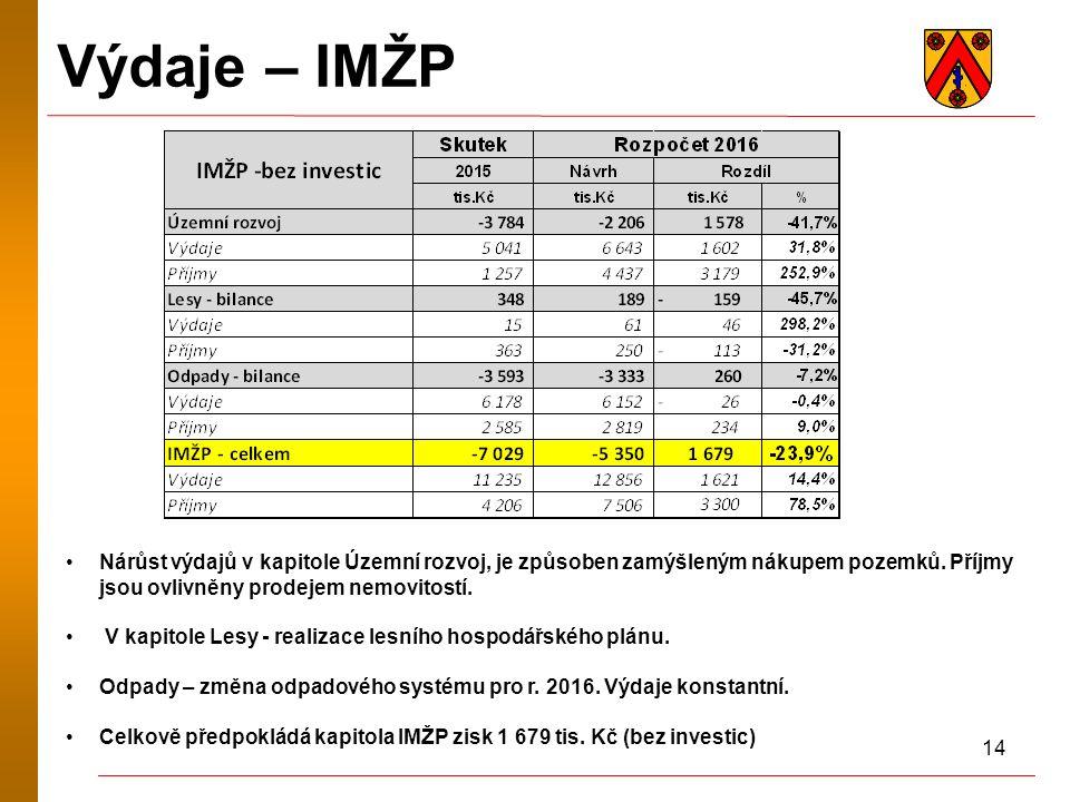 14 Výdaje – IMŽP Nárůst výdajů v kapitole Územní rozvoj, je způsoben zamýšleným nákupem pozemků. Příjmy jsou ovlivněny prodejem nemovitostí. V kapitol