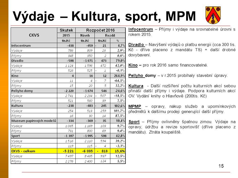15 Výdaje – Kultura, sport, MPM Infocentrum – Příjmy i výdaje na srovnatelné úrovni s rokem 2015.