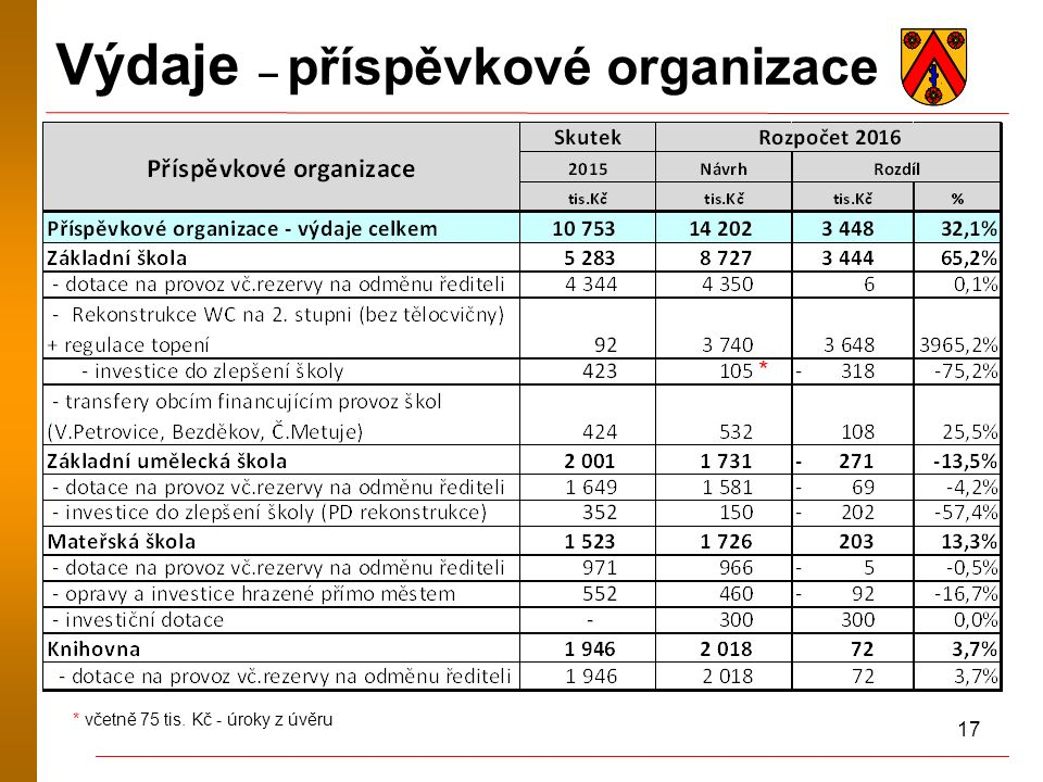 17 Výdaje – příspěvkové organizace * * včetně 75 tis. Kč - úroky z úvěru