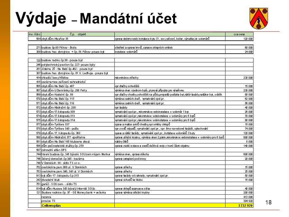 18 Výdaje – Mandátní účet