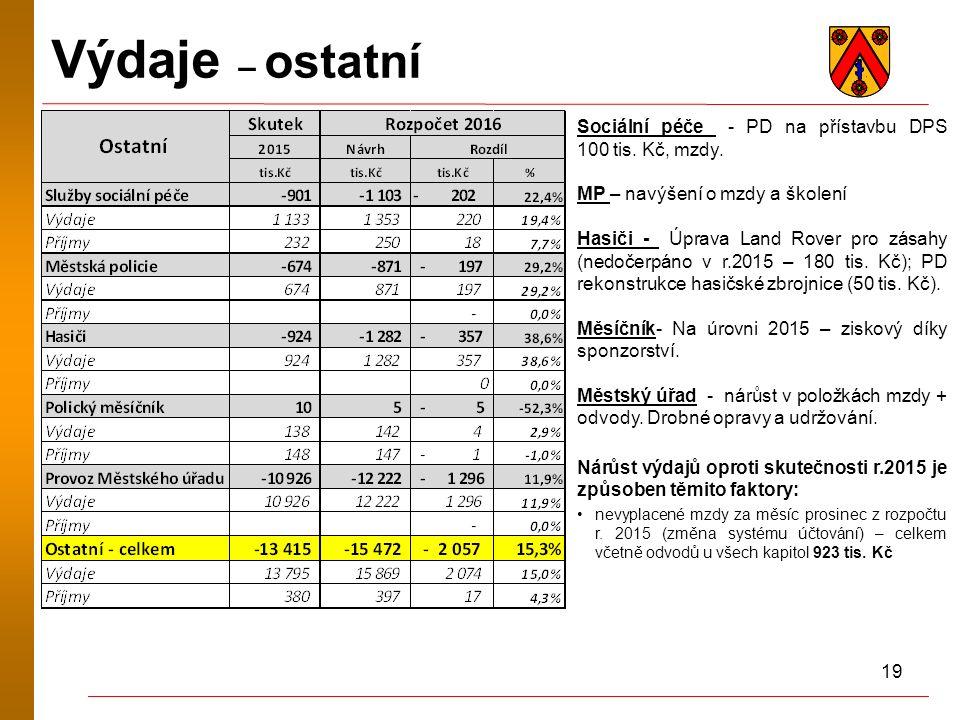 19 Výdaje – ostatní Sociální péče - PD na přístavbu DPS 100 tis. Kč, mzdy. MP – navýšení o mzdy a školení Hasiči - Úprava Land Rover pro zásahy (nedoč