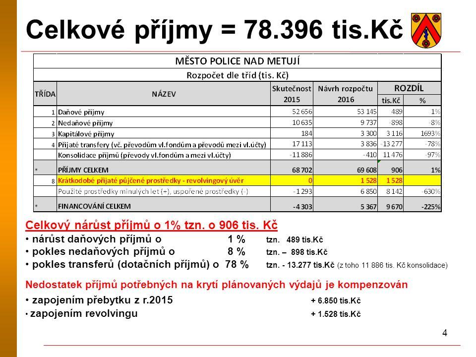 4 Celkové příjmy = 78.396 tis.Kč Celkový nárůst příjmů o 1% tzn.