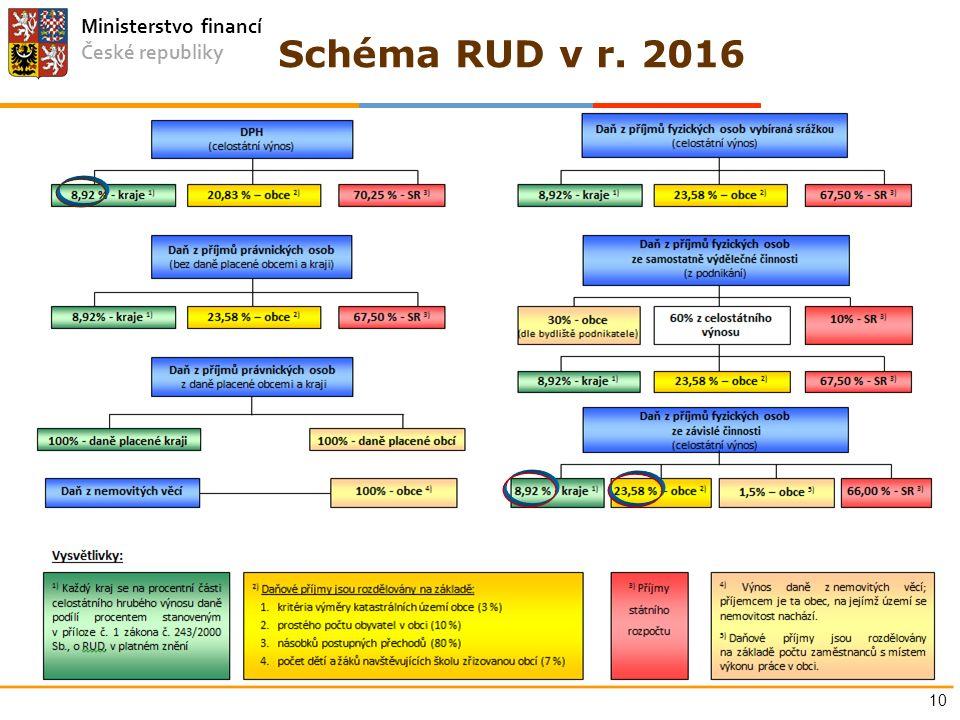 Ministerstvo financí České republiky Schéma RUD v r. 2016 10