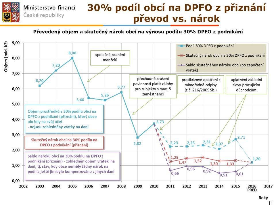 Ministerstvo financí České republiky 30% podíl obcí na DPFO z přiznání převod vs. nárok 11