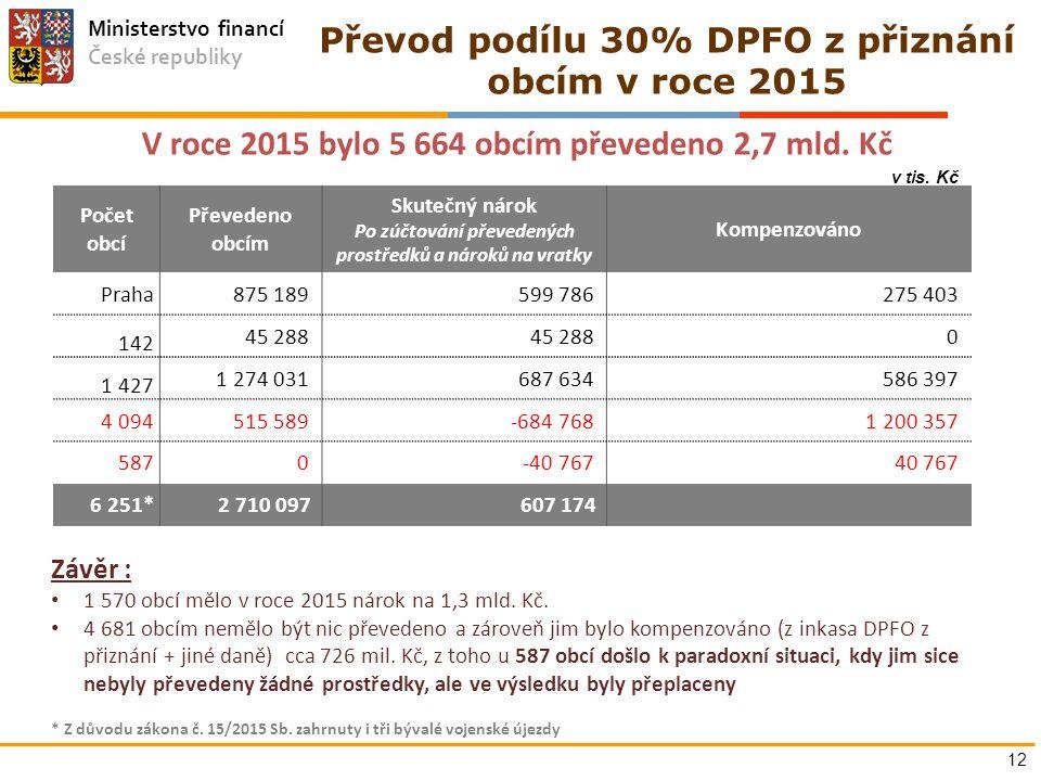 Ministerstvo financí České republiky 12 Převod podílu 30% DPFO z přiznání obcím v roce 2015 V roce 2015 bylo 5 664 obcím převedeno 2,7 mld. Kč Počet o