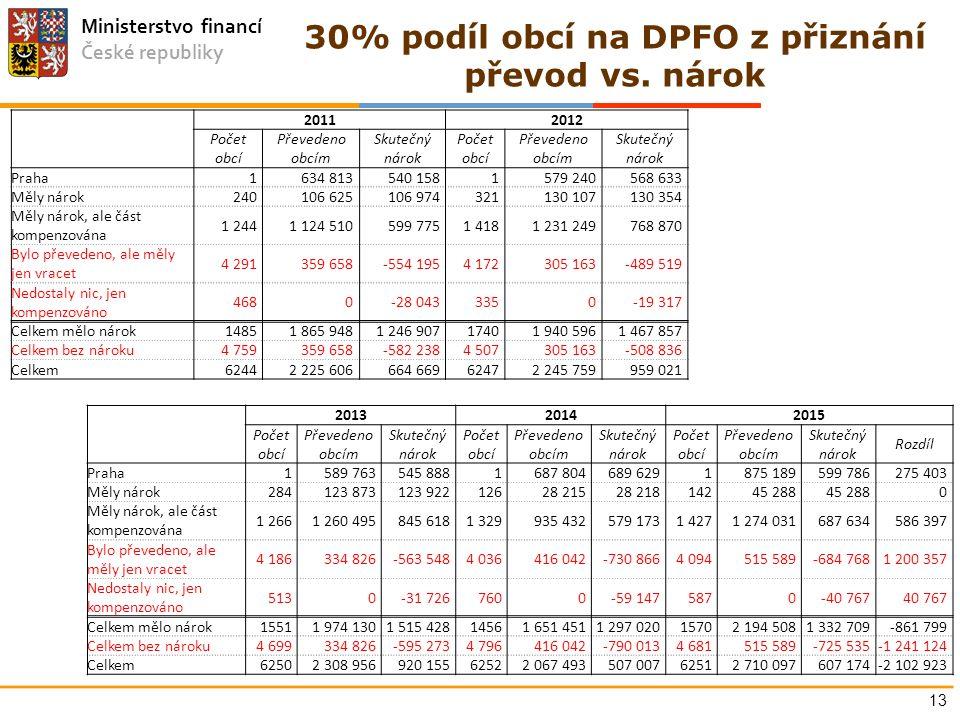 Ministerstvo financí České republiky 30% podíl obcí na DPFO z přiznání převod vs.