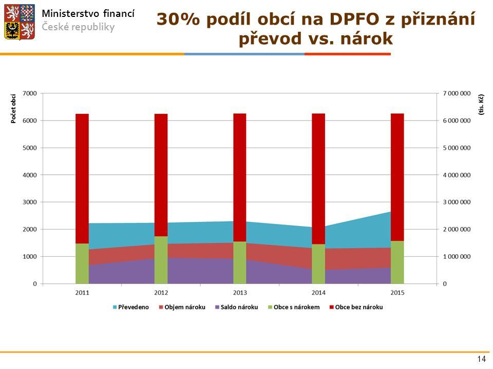 Ministerstvo financí České republiky 30% podíl obcí na DPFO z přiznání převod vs. nárok 14