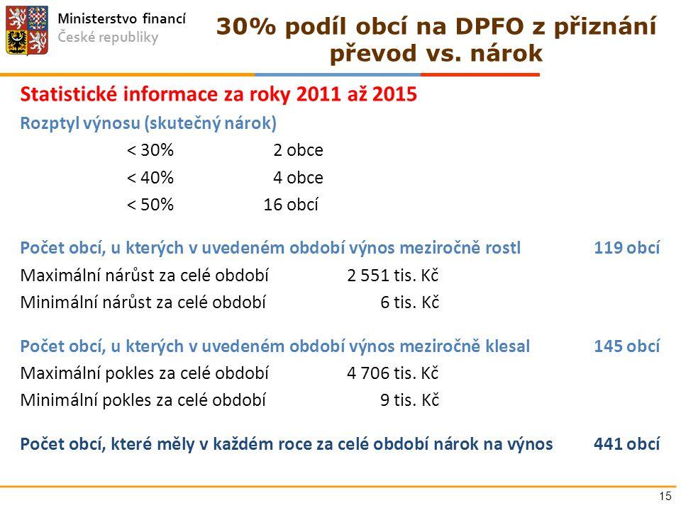 Ministerstvo financí České republiky 30% podíl obcí na DPFO z přiznání převod vs. nárok 15 Statistické informace za roky 2011 až 2015 Rozptyl výnosu (
