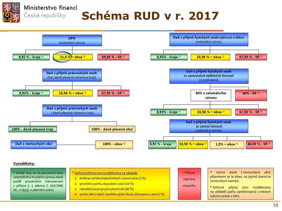 Ministerstvo financí České republiky Schéma RUD v r. 2017 16