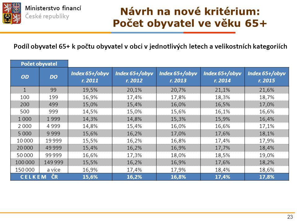 Ministerstvo financí České republiky Návrh na nové kritérium: Počet obyvatel ve věku 65+ 23 Počet obyvatel ODDO Index 65+/obyv r. 2011 Index 65+/obyv