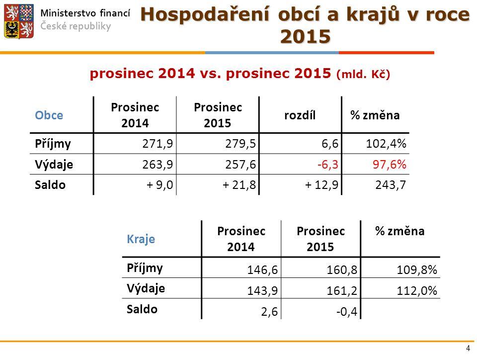 Ministerstvo financí České republiky Hospodaření obcí a krajů v roce 2015 Obce Prosinec 2014 Prosinec 2015 rozdíl% změna Příjmy271,9279,56,6102,4% Výd