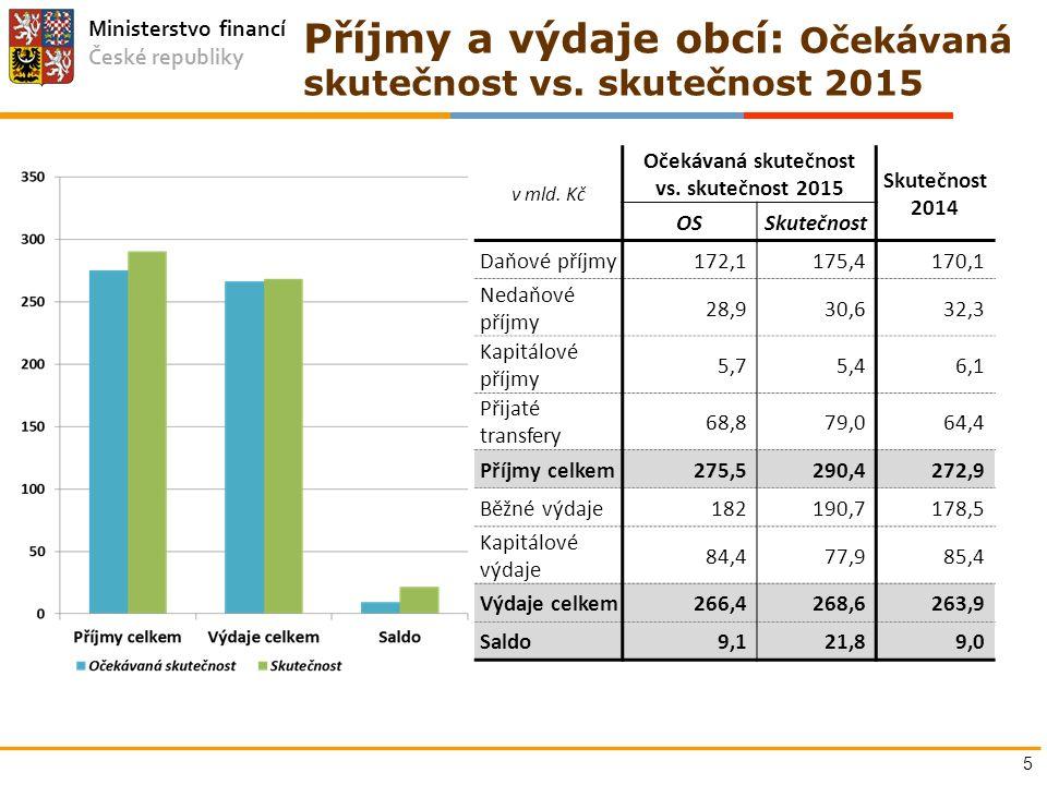 Ministerstvo financí České republiky Příjmy a výdaje obcí: Očekávaná skutečnost vs. skutečnost 2015 v mld. Kč Očekávaná skutečnost vs. skutečnost 2015