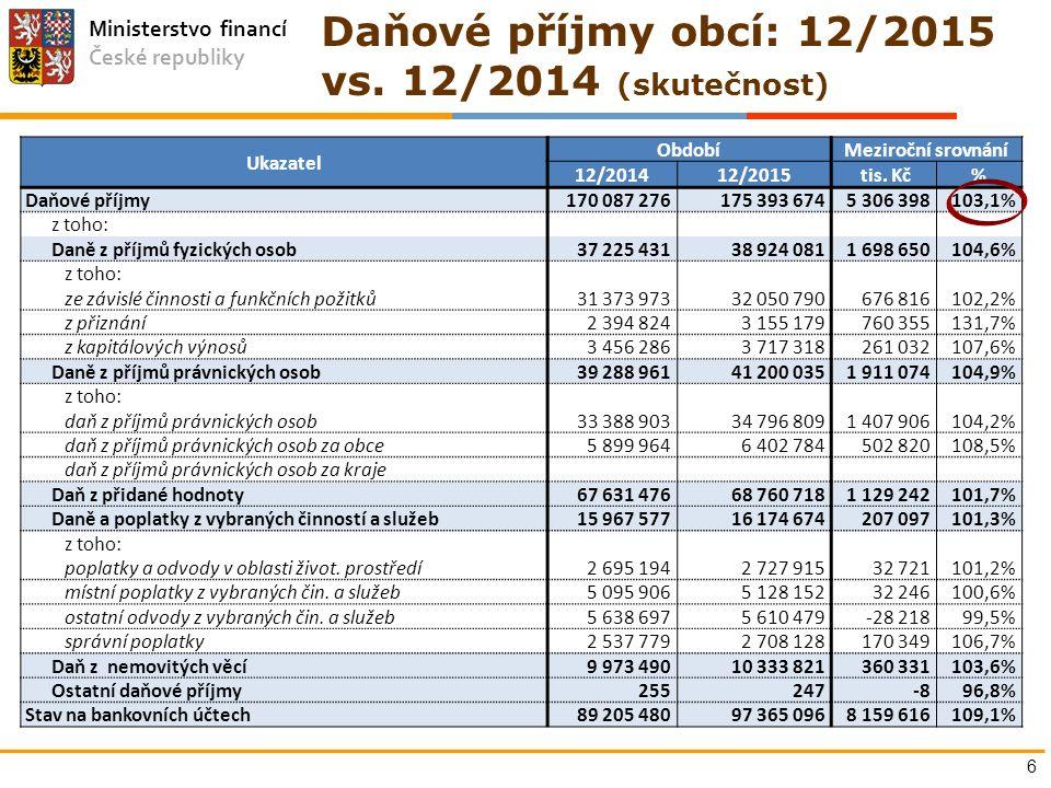 Ministerstvo financí České republiky 6 Ukazatel ObdobíMeziroční srovnání 12/201412/2015 tis. Kč% Daňové příjmy170 087 276175 393 6745 306 398103,1% z