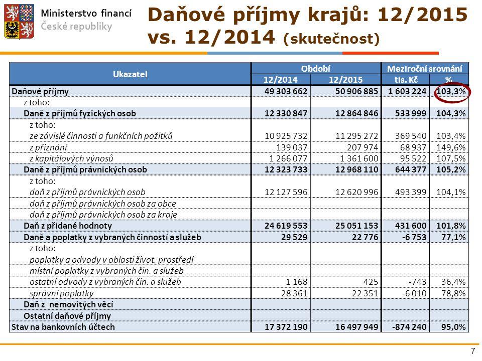 Ministerstvo financí České republiky 7 Ukazatel ObdobíMeziroční srovnání 12/201412/2015 tis. Kč% Daňové příjmy49 303 66250 906 8851 603 224103,3% z to