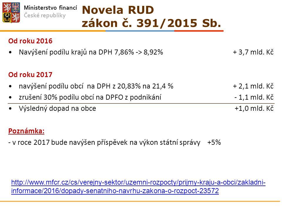 Ministerstvo financí České republiky Od roku 2016 Navýšení podílu krajů na DPH 7,86% -> 8,92% + 3,7 mld. Kč Od roku 2017 navýšení podílu obcí na DPH z