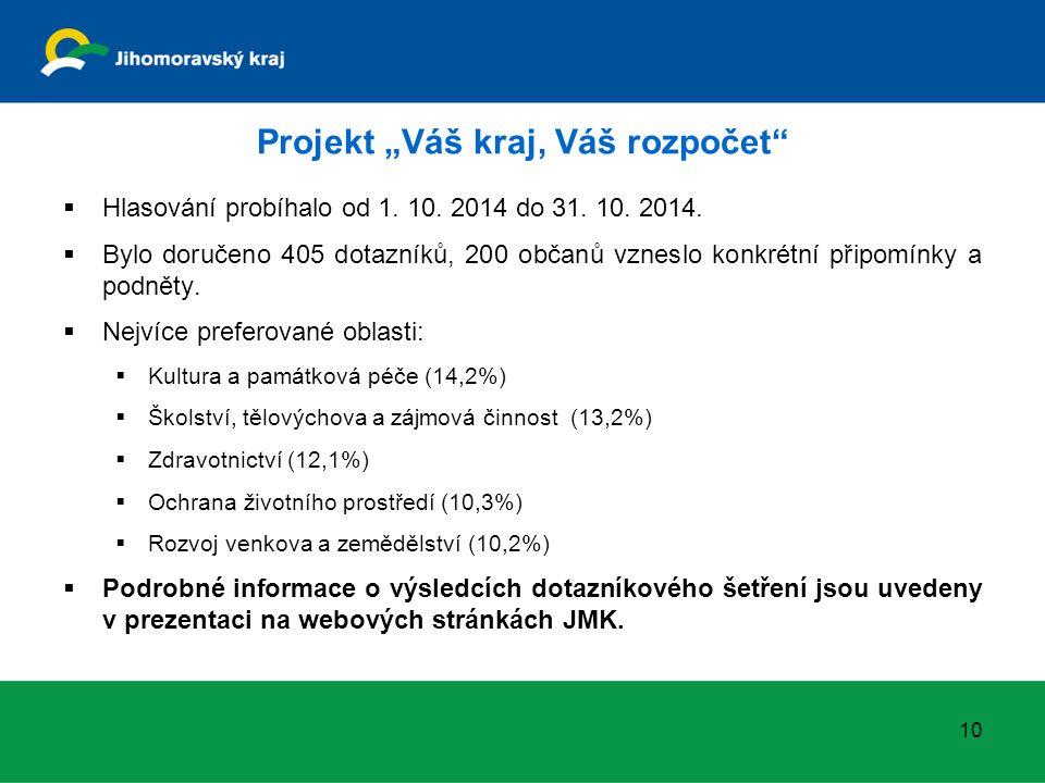 """Projekt """"Váš kraj, Váš rozpočet""""  Hlasování probíhalo od 1. 10. 2014 do 31. 10. 2014.  Bylo doručeno 405 dotazníků, 200 občanů vzneslo konkrétní při"""