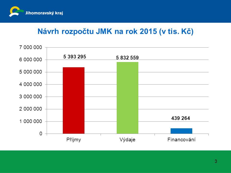 Návrh rozpočtu příjmů JMK na rok 2015 (v tis. Kč) 4