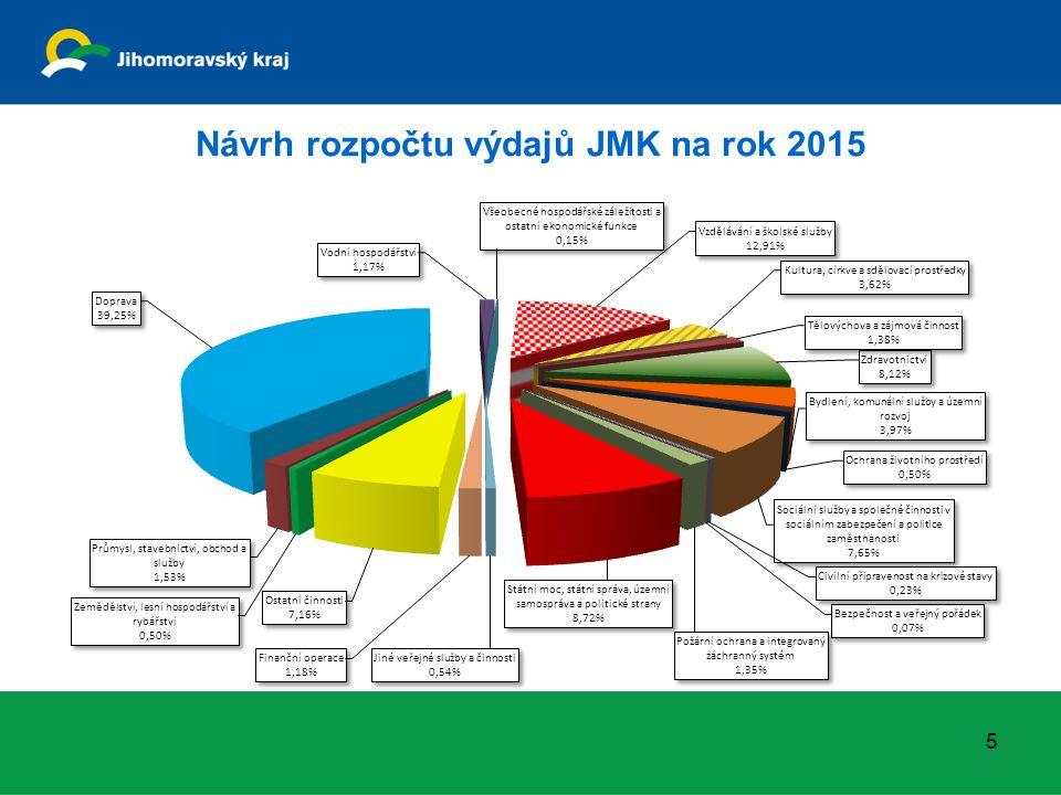 Návrh rozpočtu výdajů JMK na rok 2015 5