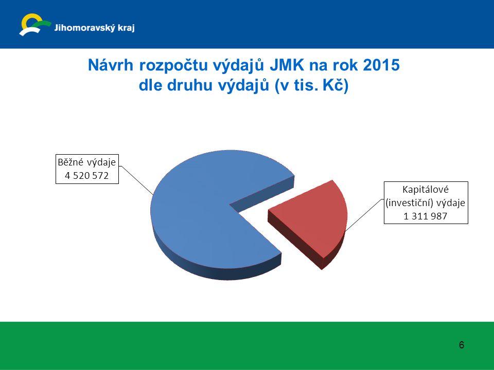 Návrh rozpočtu výdajů JMK na rok 2015 dle druhu výdajů (v tis. Kč) 6