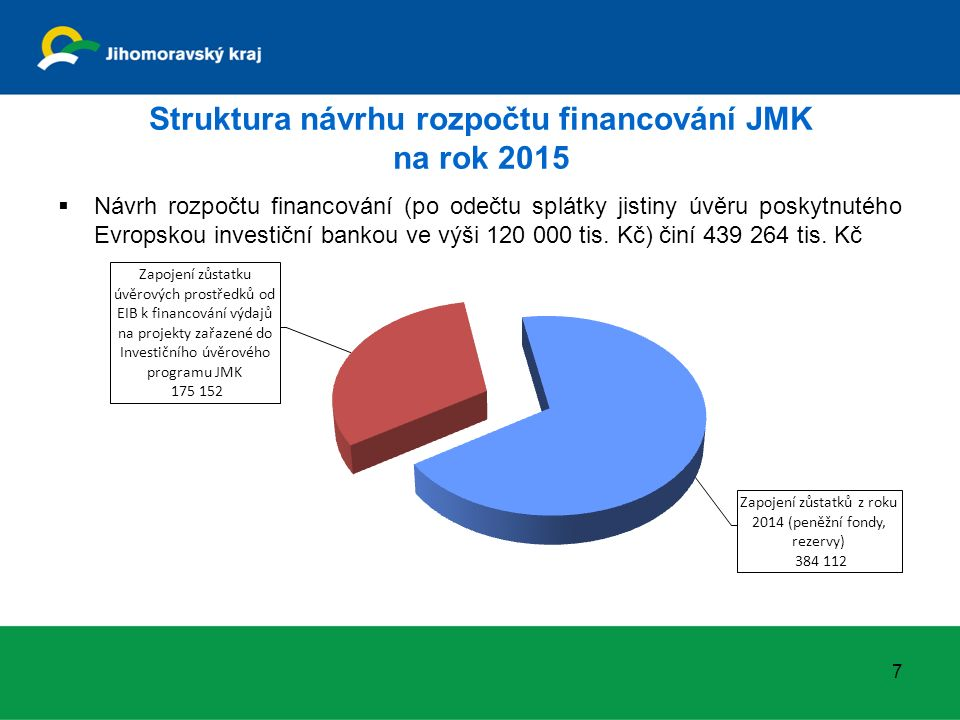 Struktura návrhu rozpočtu financování JMK na rok 2015 7  Návrh rozpočtu financování (po odečtu splátky jistiny úvěru poskytnutého Evropskou investičn